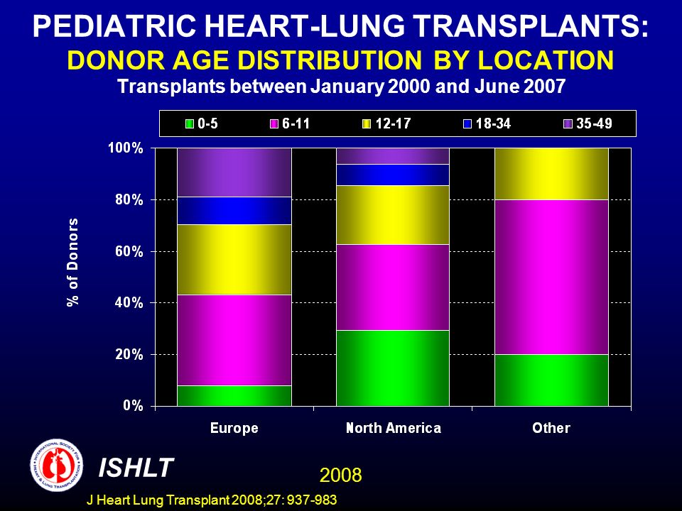 PEDIATRIC HEART-LUNG TRANSPLANTS: DONOR AGE DISTRIBUTION BY LOCATION Transplants between January 2000 and June 2007 ISHLT 2008 J Heart Lung Transplant 2008;27: 937-983