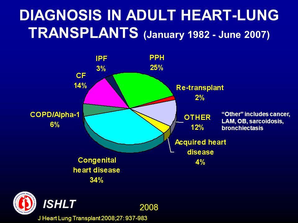 DIAGNOSIS IN ADULT HEART-LUNG TRANSPLANTS (January 1982 - June 2007) Other includes cancer, LAM, OB, sarcoidosis, bronchiectasis ISHLT 2008 J Heart Lung Transplant 2008;27: 937-983