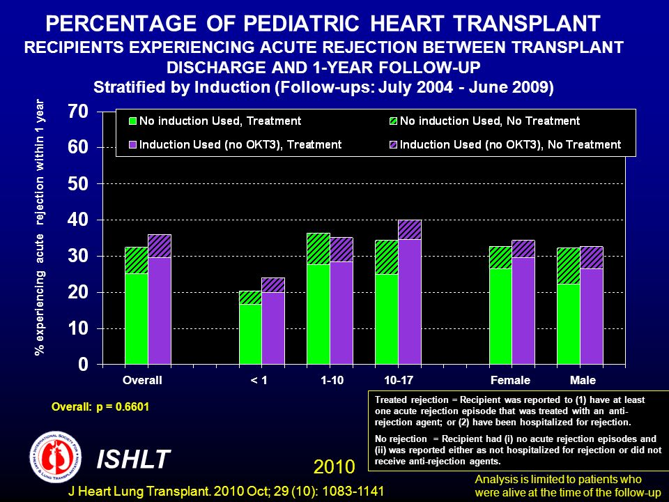 PERCENTAGE OF PEDIATRIC HEART TRANSPLANT RECIPIENTS EXPERIENCING ACUTE REJECTION BETWEEN TRANSPLANT DISCHARGE AND 1-YEAR FOLLOW-UP Stratified by Induction (Follow-ups: July 2004 - June 2009) % experiencing acute rejection within 1 year Overall: p = 0.6601 Overall< 11-1010-17FemaleMale Analysis is limited to patients who were alive at the time of the follow-up Treated rejection = Recipient was reported to (1) have at least one acute rejection episode that was treated with an anti- rejection agent; or (2) have been hospitalized for rejection.