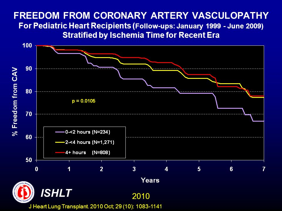 FREEDOM FROM CORONARY ARTERY VASCULOPATHY For Pediatric Heart Recipients ( Follow-ups: January 1999 - June 2009) Stratified by Ischemia Time for Recent Era 2010 ISHLT J Heart Lung Transplant.
