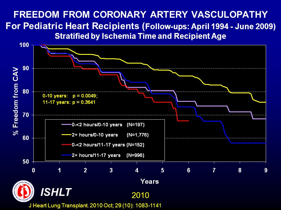FREEDOM FROM CORONARY ARTERY VASCULOPATHY For Pediatric Heart Recipients ( Follow-ups: April 1994 - June 2009) Stratified by Ischemia Time and Recipient Age 2010 ISHLT J Heart Lung Transplant.