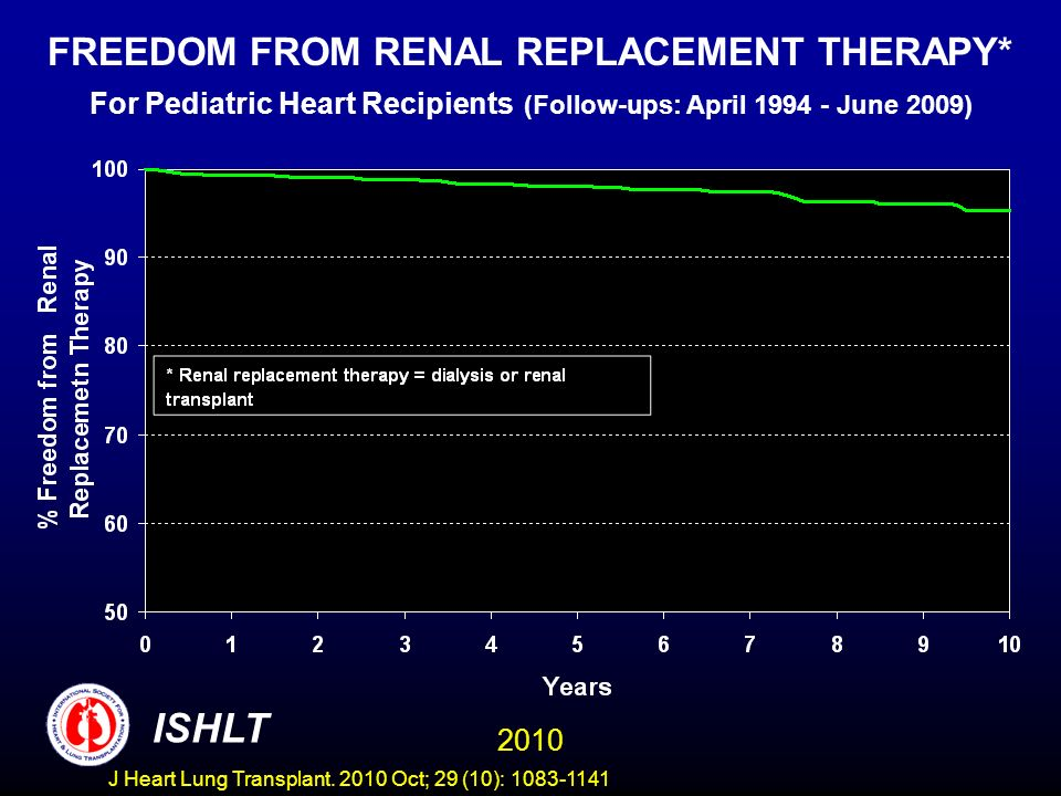 FREEDOM FROM RENAL REPLACEMENT THERAPY* For Pediatric Heart Recipients (Follow-ups: April 1994 - June 2009) 2010 ISHLT J Heart Lung Transplant.