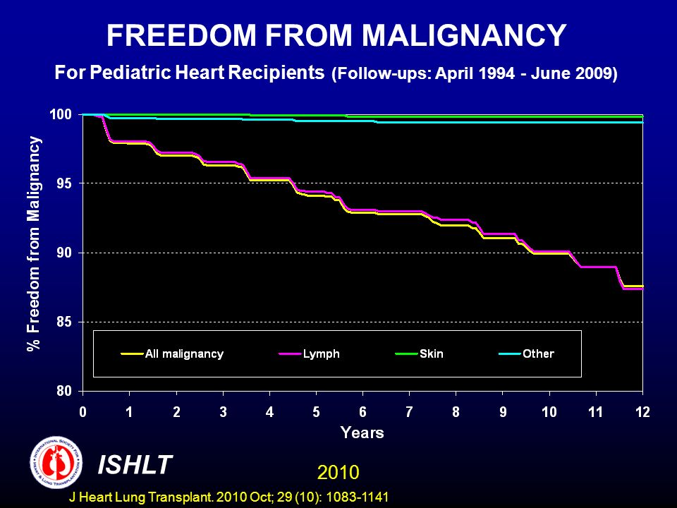 FREEDOM FROM MALIGNANCY For Pediatric Heart Recipients (Follow-ups: April 1994 - June 2009) 2010 ISHLT J Heart Lung Transplant.