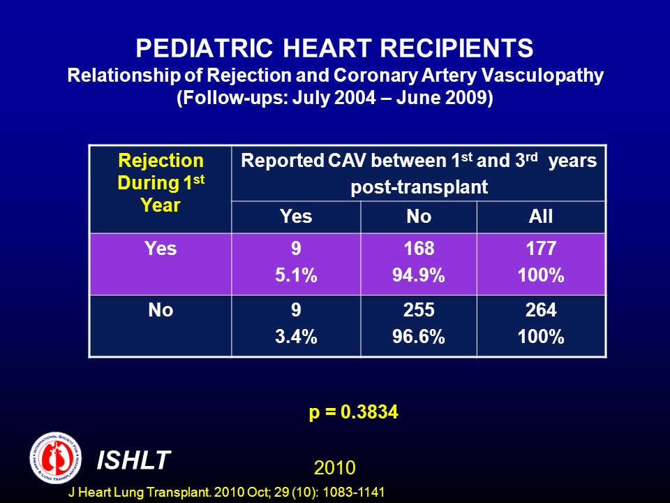 PEDIATRIC HEART RECIPIENTS Relationship of Rejection and Coronary Artery Vasculopathy (Follow-ups: July 2004 – June 2009) Rejection During 1 st Year Reported CAV between 1 st and 3 rd years post-transplant YesNoAll Yes9 5.1% 168 94.9% 177 100% No9 3.4% 255 96.6% 264 100% p = 0.3834 2010 ISHLT J Heart Lung Transplant.
