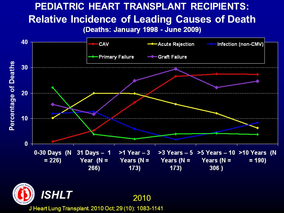 PEDIATRIC HEART TRANSPLANT RECIPIENTS: Relative Incidence of Leading Causes of Death (Deaths: January 1998 - June 2009) 2010 ISHLT J Heart Lung Transplant.