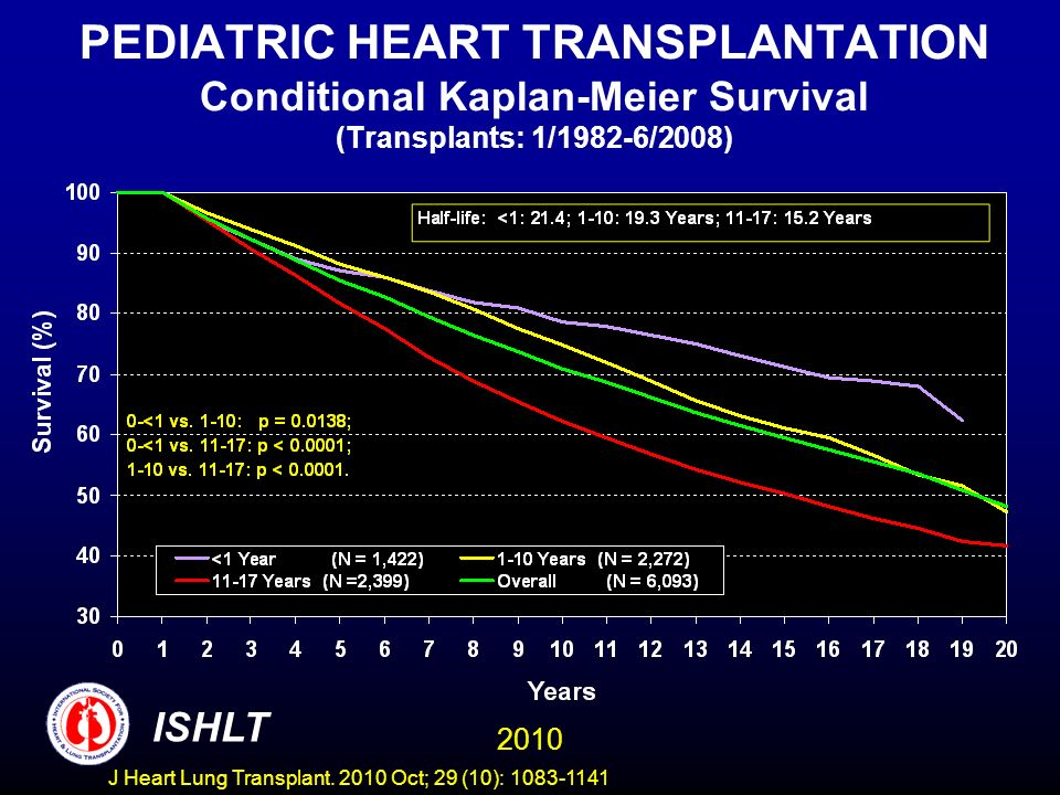 PEDIATRIC HEART TRANSPLANTATION Conditional Kaplan-Meier Survival (Transplants: 1/1982-6/2008) 2010 ISHLT J Heart Lung Transplant.