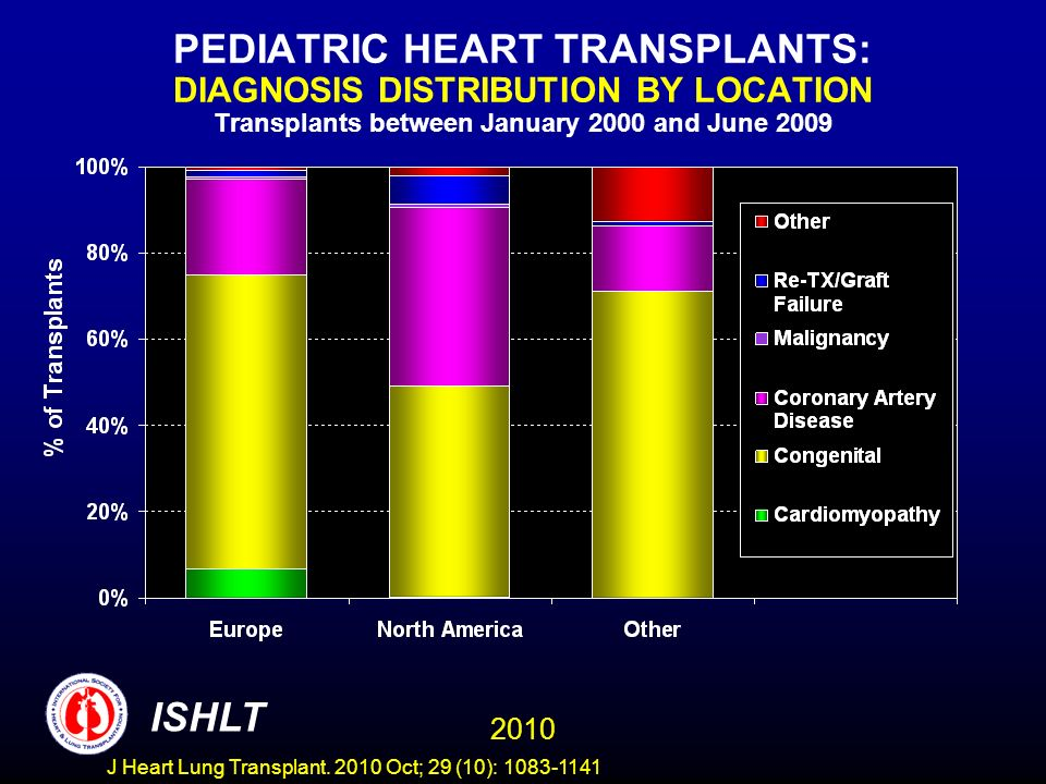PEDIATRIC HEART TRANSPLANTS: DIAGNOSIS DISTRIBUTION BY LOCATION Transplants between January 2000 and June 2009 2010 ISHLT J Heart Lung Transplant.