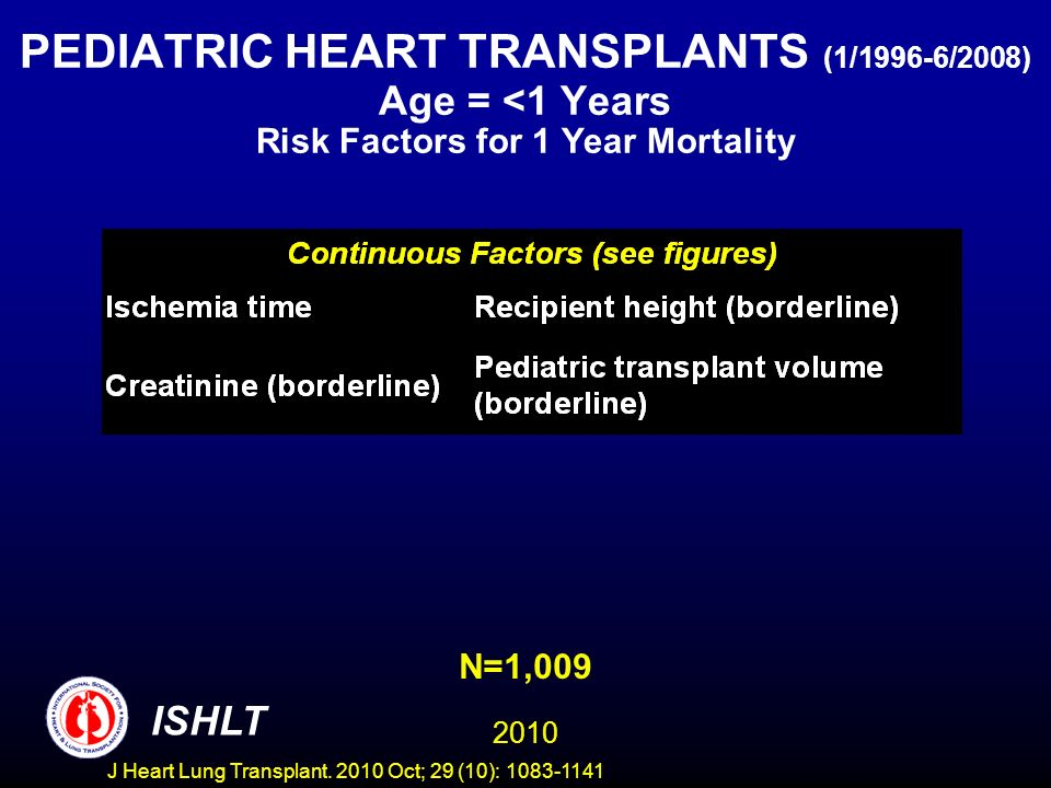 PEDIATRIC HEART TRANSPLANTS (1/1996-6/2008) Age = <1 Years Risk Factors for 1 Year Mortality N=1,009 2010 ISHLT J Heart Lung Transplant.