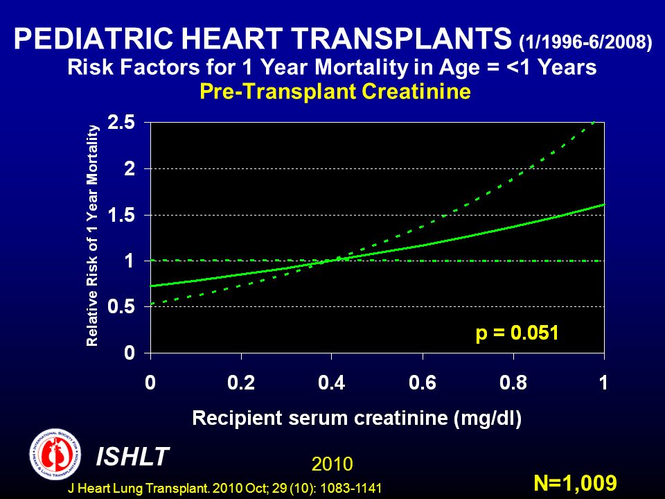 PEDIATRIC HEART TRANSPLANTS (1/1996-6/2008) Risk Factors for 1 Year Mortality in Age = <1 Years Pre-Transplant Creatinine N=1,009 2010 ISHLT J Heart Lung Transplant.