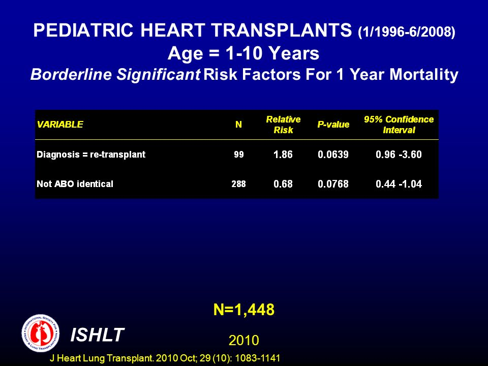 PEDIATRIC HEART TRANSPLANTS (1/1996-6/2008) Age = 1-10 Years Borderline Significant Risk Factors For 1 Year Mortality N=1,448 2010 ISHLT J Heart Lung Transplant.