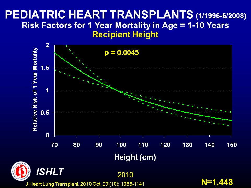 PEDIATRIC HEART TRANSPLANTS (1/1996-6/2008) Risk Factors for 1 Year Mortality in Age = 1-10 Years Recipient Height N=1,448 2010 ISHLT J Heart Lung Transplant.