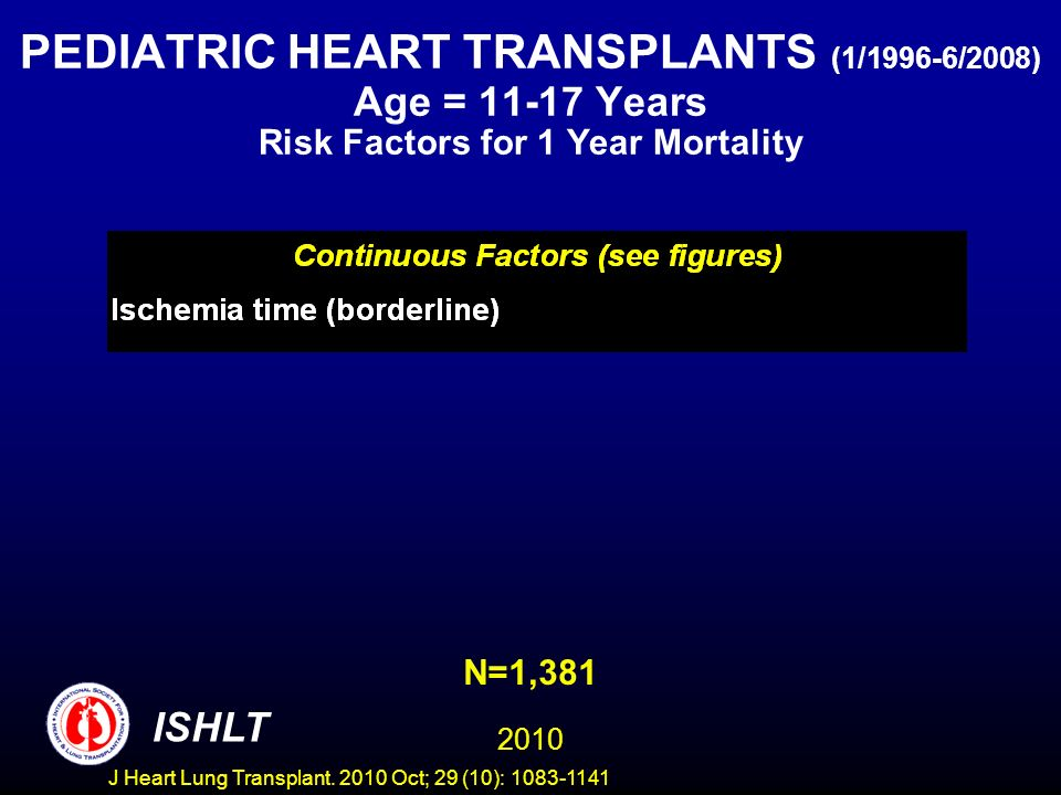 PEDIATRIC HEART TRANSPLANTS (1/1996-6/2008) Age = 11-17 Years Risk Factors for 1 Year Mortality N=1,381 2010 ISHLT J Heart Lung Transplant.