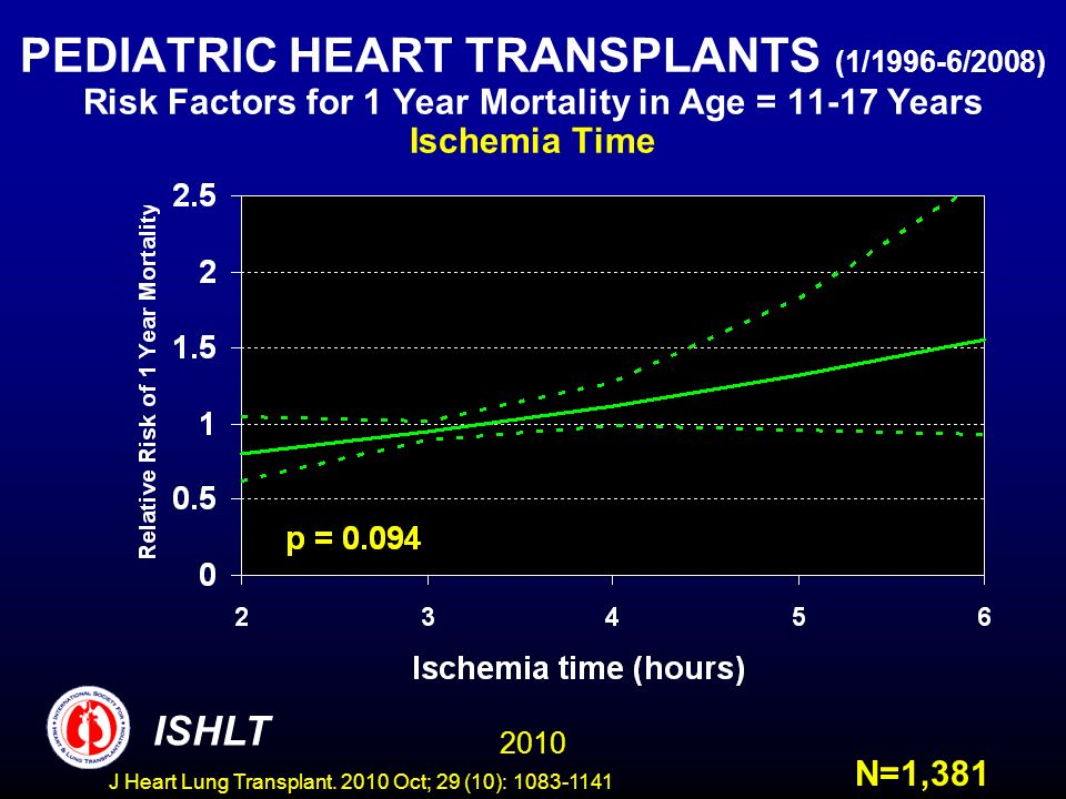 PEDIATRIC HEART TRANSPLANTS (1/1996-6/2008) Risk Factors for 1 Year Mortality in Age = 11-17 Years Ischemia Time N=1,381 2010 ISHLT J Heart Lung Transplant.