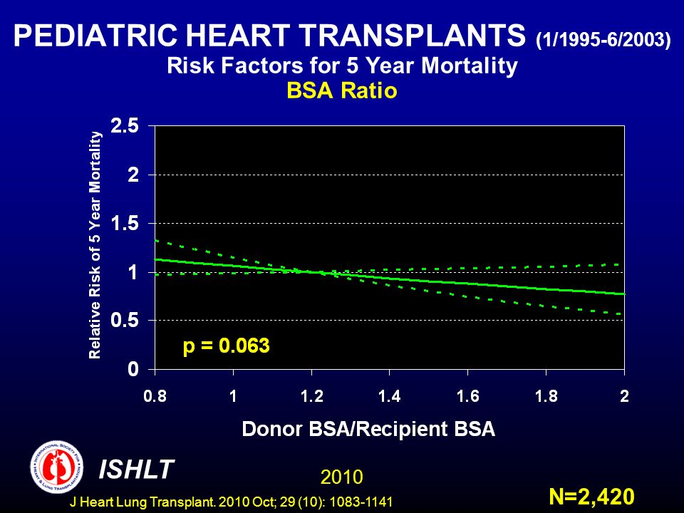 PEDIATRIC HEART TRANSPLANTS (1/1995-6/2003) Risk Factors for 5 Year Mortality BSA Ratio N=2,420 2010 ISHLT J Heart Lung Transplant.