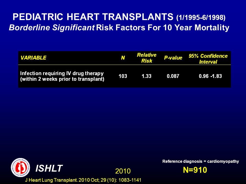PEDIATRIC HEART TRANSPLANTS (1/1995-6/1998) Borderline Significant Risk Factors For 10 Year Mortality N=910 Reference diagnosis = cardiomyopathy 2010 ISHLT J Heart Lung Transplant.