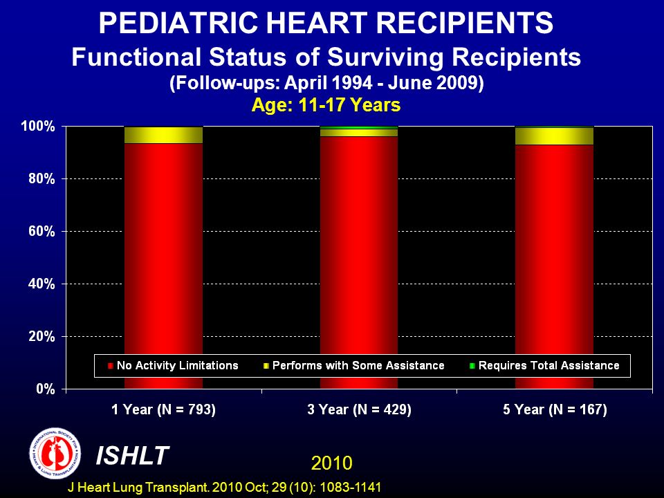 PEDIATRIC HEART RECIPIENTS Functional Status of Surviving Recipients (Follow-ups: April 1994 - June 2009) Age: 11-17 Years 2010 ISHLT J Heart Lung Transplant.
