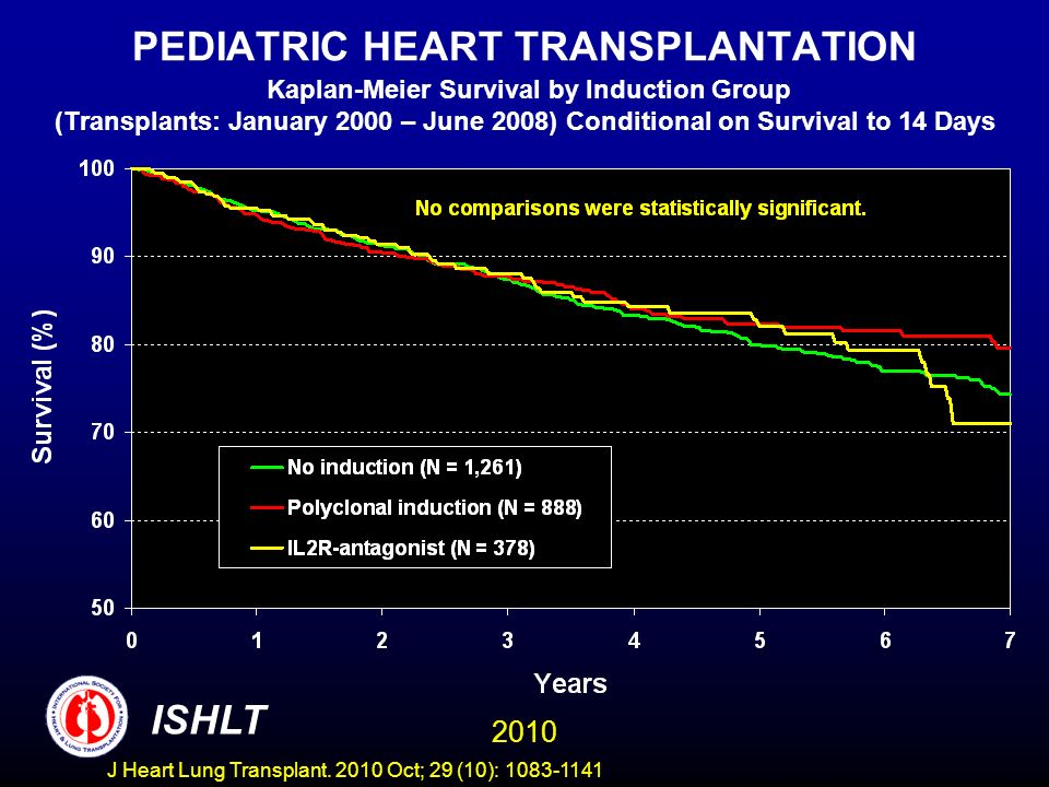 PEDIATRIC HEART TRANSPLANTATION Kaplan-Meier Survival by Induction Group (Transplants: January 2000 – June 2008) Conditional on Survival to 14 Days 2010 ISHLT J Heart Lung Transplant.
