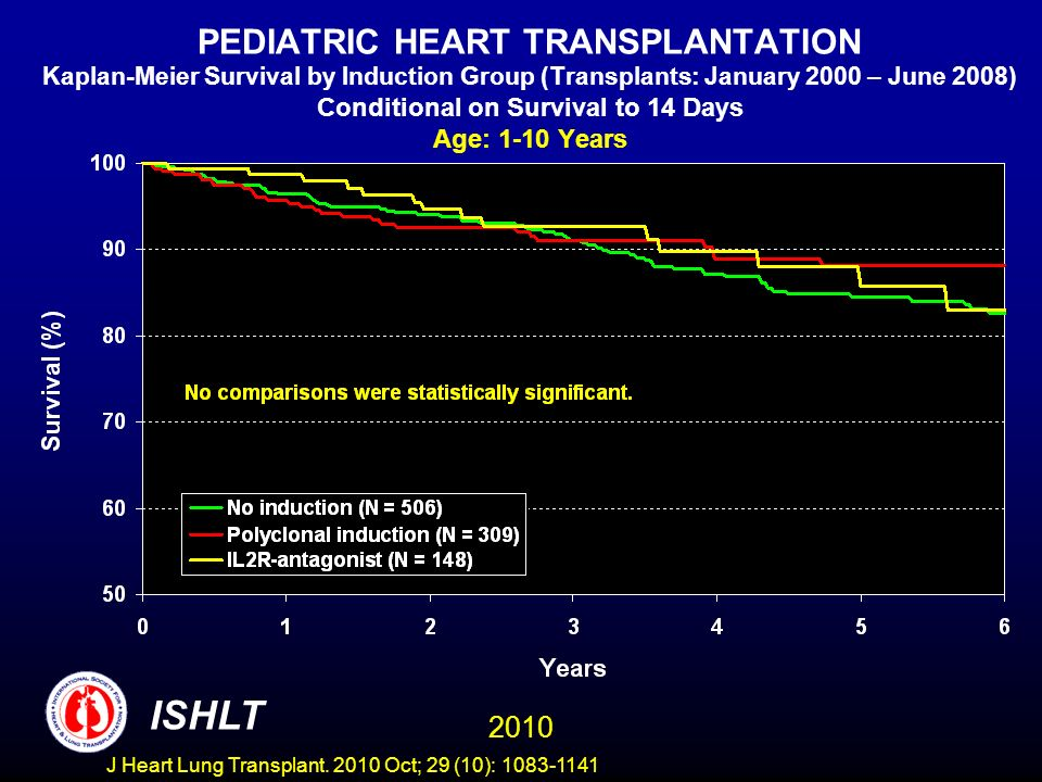 PEDIATRIC HEART TRANSPLANTATION Kaplan-Meier Survival by Induction Group (Transplants: January 2000 – June 2008) Conditional on Survival to 14 Days Age: 1-10 Years 2010 ISHLT J Heart Lung Transplant.