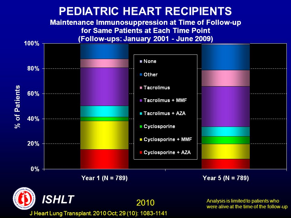 PEDIATRIC HEART RECIPIENTS Maintenance Immunosuppression at Time of Follow-up for Same Patients at Each Time Point (Follow-ups: January 2001 - June 2009) Analysis is limited to patients who were alive at the time of the follow-up 2010 ISHLT J Heart Lung Transplant.
