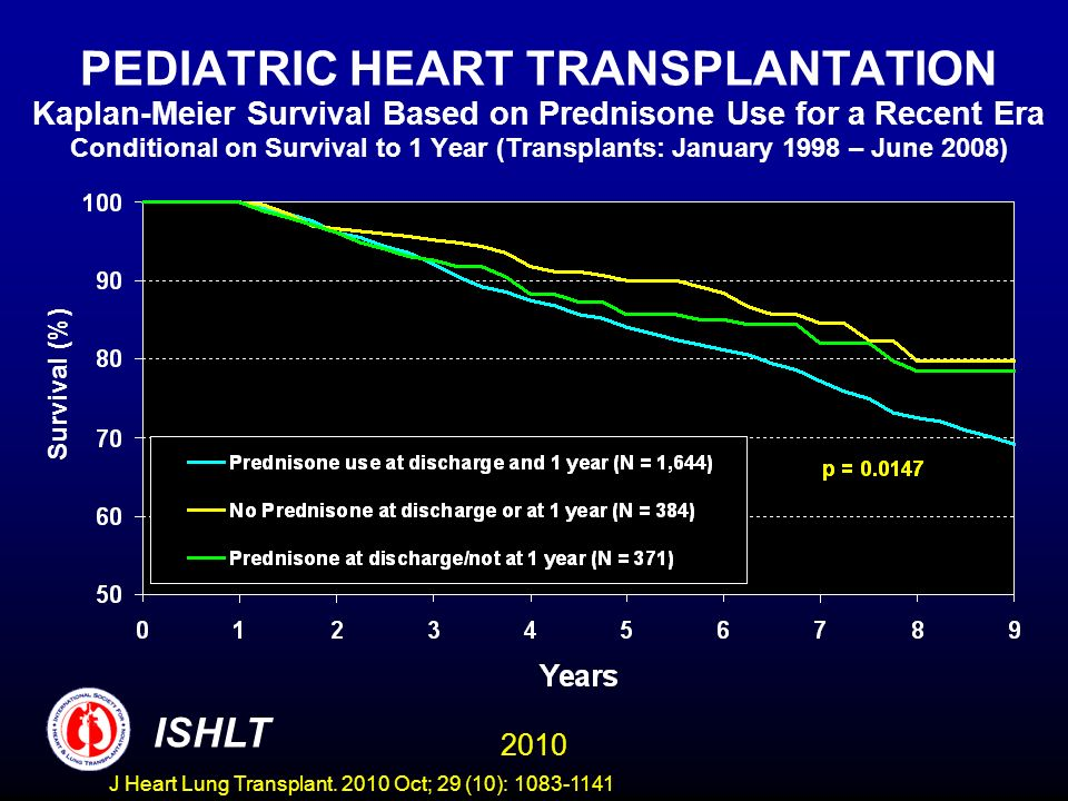 PEDIATRIC HEART TRANSPLANTATION Kaplan-Meier Survival Based on Prednisone Use for a Recent Era Conditional on Survival to 1 Year (Transplants: January 1998 – June 2008) Survival (%) 2010 ISHLT J Heart Lung Transplant.