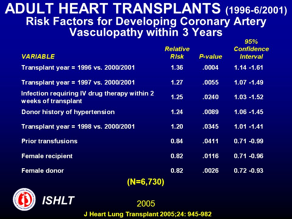 ADULT HEART TRANSPLANTS (1996-6/2001) Risk Factors for Developing Coronary Artery Vasculopathy within 3 Years (N=6,730) 2005 ISHLT J Heart Lung Transplant 2005;24: 945-982