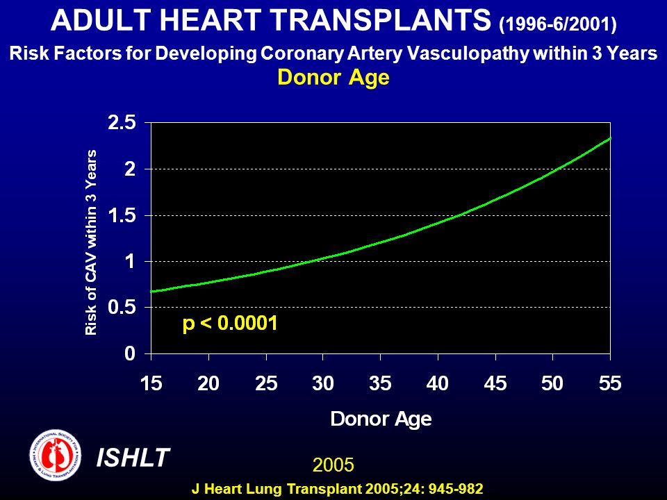 ADULT HEART TRANSPLANTS (1996-6/2001) Risk Factors for Developing Coronary Artery Vasculopathy within 3 Years Donor Age 2005 ISHLT J Heart Lung Transplant 2005;24: 945-982