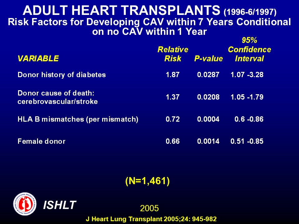 ADULT HEART TRANSPLANTS (1996-6/1997) Risk Factors for Developing CAV within 7 Years Conditional on no CAV within 1 Year (N=1,461) 2005 ISHLT J Heart Lung Transplant 2005;24: 945-982