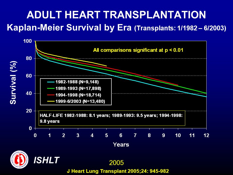 ADULT HEART TRANSPLANTATION Kaplan-Meier Survival by Era (Transplants: 1/1982 – 6/2003) Survival (%) ISHLT 2005 J Heart Lung Transplant 2005;24: 945-982