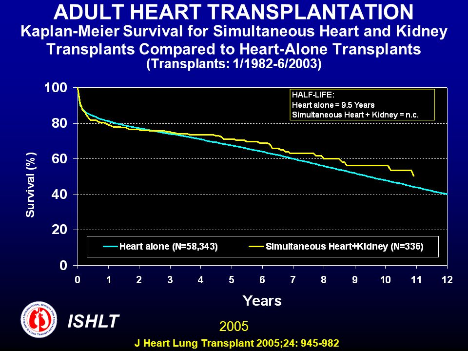 ADULT HEART TRANSPLANTATION Kaplan-Meier Survival for Simultaneous Heart and Kidney Transplants Compared to Heart-Alone Transplants (Transplants: 1/1982-6/2003) ISHLT 2005 J Heart Lung Transplant 2005;24: 945-982