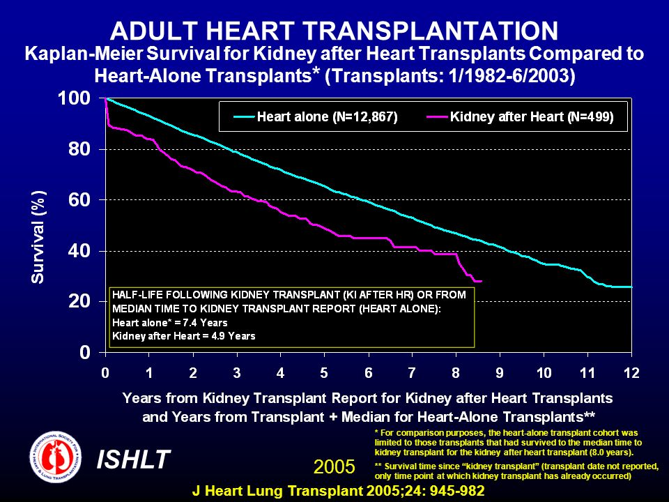 ADULT HEART TRANSPLANTATION Kaplan-Meier Survival for Kidney after Heart Transplants Compared to Heart-Alone Transplants * (Transplants: 1/1982-6/2003) ISHLT 2005 * For comparison purposes, the heart-alone transplant cohort was limited to those transplants that had survived to the median time to kidney transplant for the kidney after heart transplant (8.0 years).