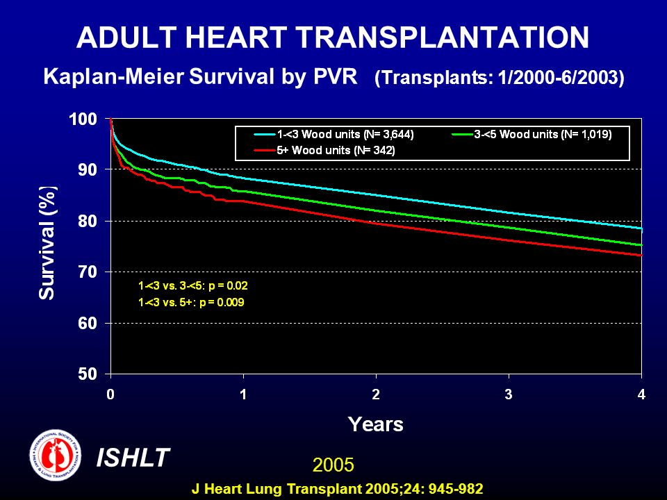 ADULT HEART TRANSPLANTATION Kaplan-Meier Survival by PVR (Transplants: 1/2000-6/2003) ISHLT 2005 J Heart Lung Transplant 2005;24: 945-982
