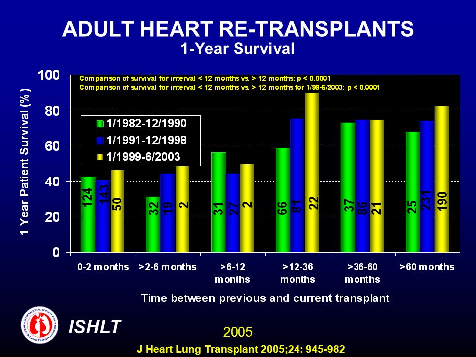 ADULT HEART RE-TRANSPLANTS 1-Year Survival ISHLT 2005 J Heart Lung Transplant 2005;24: 945-982