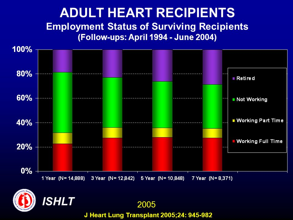 ADULT HEART RECIPIENTS Employment Status of Surviving Recipients (Follow-ups: April 1994 - June 2004) ISHLT 2005 J Heart Lung Transplant 2005;24: 945-982