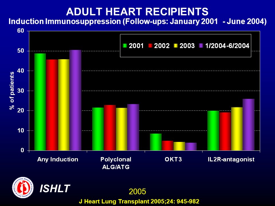 ADULT HEART RECIPIENTS Induction Immunosuppression (Follow-ups: January 2001 - June 2004) ISHLT 2005 J Heart Lung Transplant 2005;24: 945-982