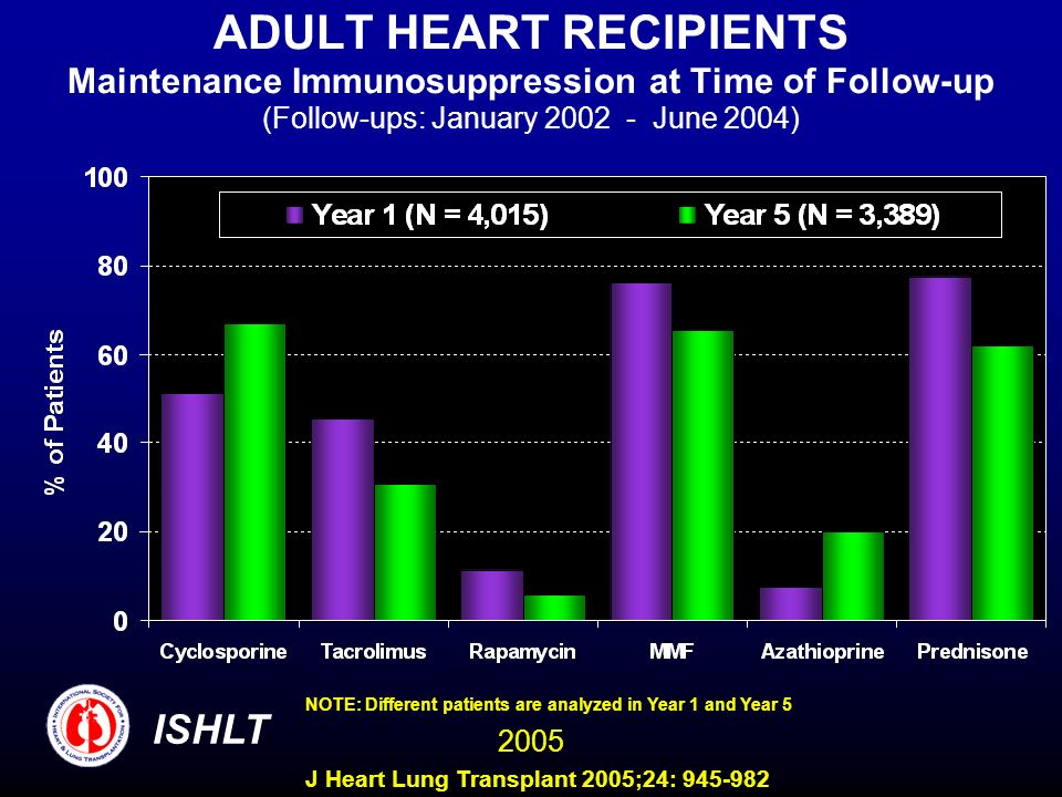 ADULT HEART RECIPIENTS Maintenance Immunosuppression at Time of Follow-up (Follow-ups: January 2002 - June 2004) NOTE: Different patients are analyzed in Year 1 and Year 5 ISHLT 2005 J Heart Lung Transplant 2005;24: 945-982