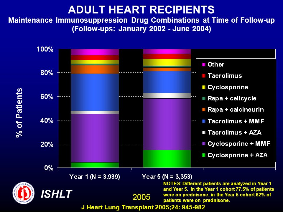 ADULT HEART RECIPIENTS Maintenance Immunosuppression Drug Combinations at Time of Follow-up (Follow-ups: January 2002 - June 2004) NOTES: Different patients are analyzed in Year 1 and Year 5.