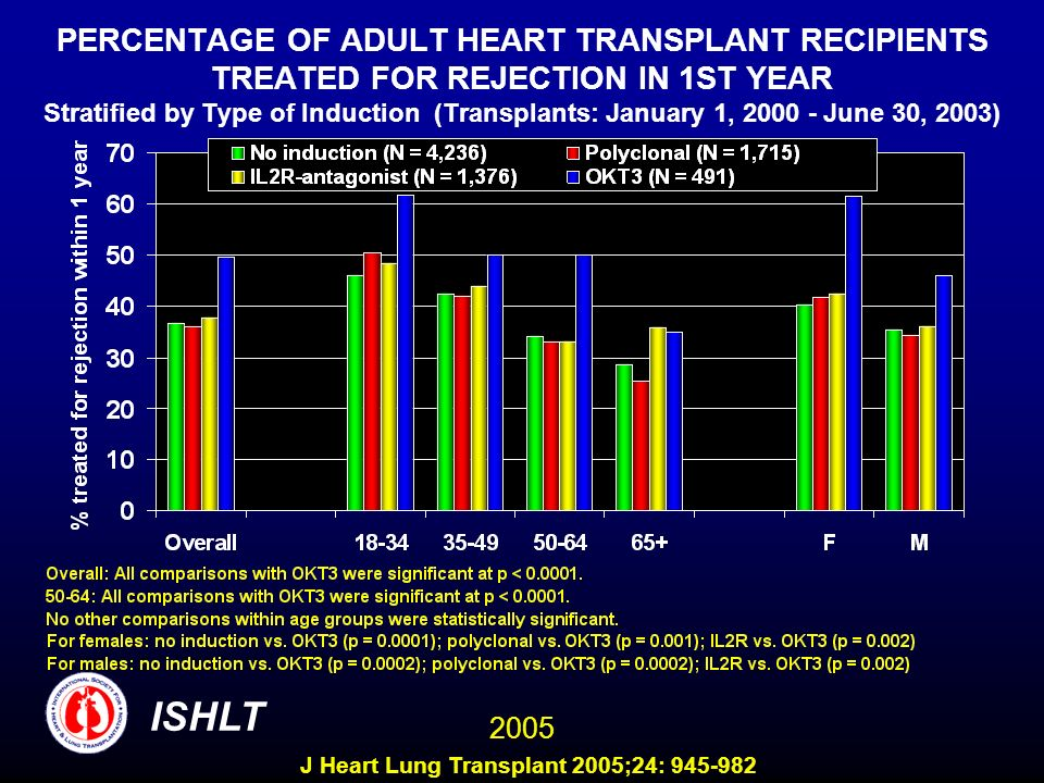 PERCENTAGE OF ADULT HEART TRANSPLANT RECIPIENTS TREATED FOR REJECTION IN 1ST YEAR Stratified by Type of Induction (Transplants: January 1, 2000 - June 30, 2003) ISHLT 2005 J Heart Lung Transplant 2005;24: 945-982