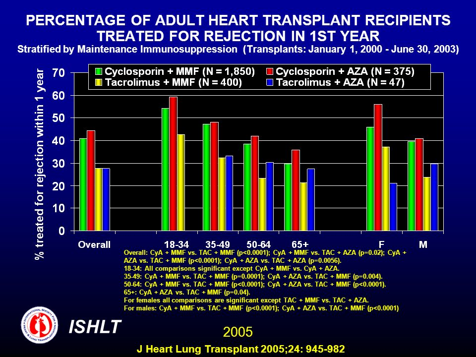 PERCENTAGE OF ADULT HEART TRANSPLANT RECIPIENTS TREATED FOR REJECTION IN 1ST YEAR Stratified by Maintenance Immunosuppression (Transplants: January 1, 2000 - June 30, 2003) Overall: CyA + MMF vs.