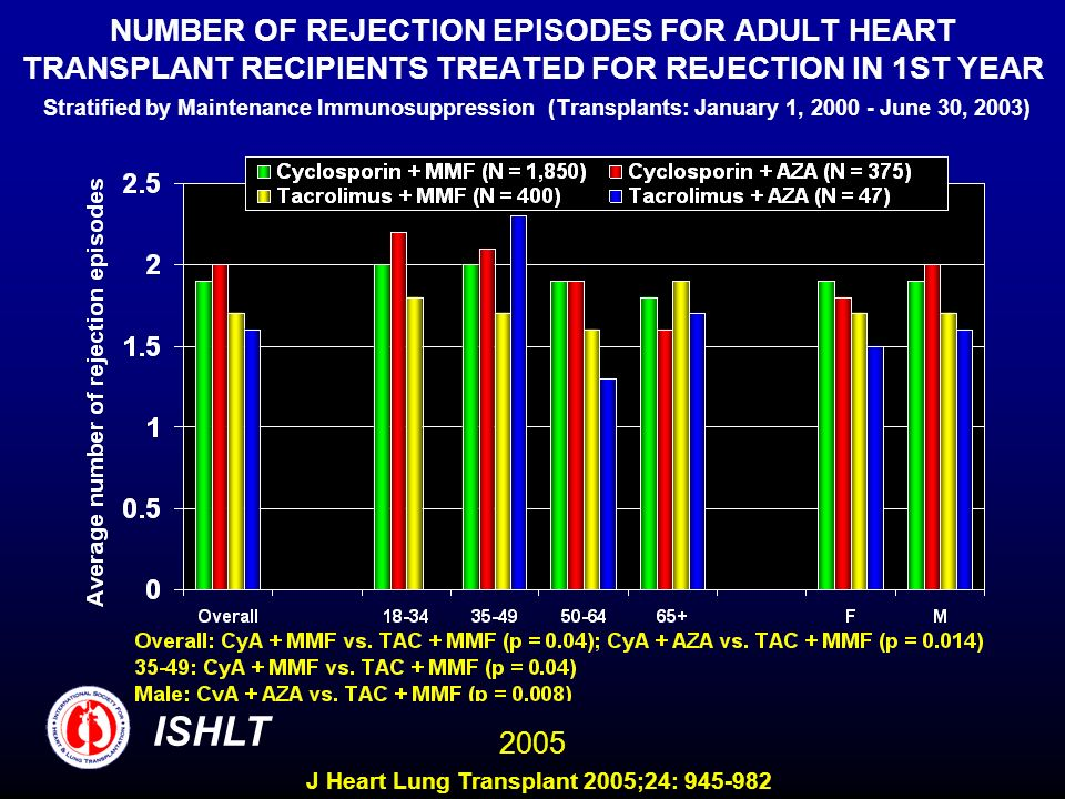 NUMBER OF REJECTION EPISODES FOR ADULT HEART TRANSPLANT RECIPIENTS TREATED FOR REJECTION IN 1ST YEAR Stratified by Maintenance Immunosuppression (Transplants: January 1, 2000 - June 30, 2003) ISHLT 2005 J Heart Lung Transplant 2005;24: 945-982