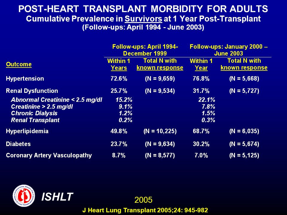 POST-HEART TRANSPLANT MORBIDITY FOR ADULTS Cumulative Prevalence in Survivors at 1 Year Post-Transplant (Follow-ups: April 1994 - June 2003) ISHLT 2005 J Heart Lung Transplant 2005;24: 945-982