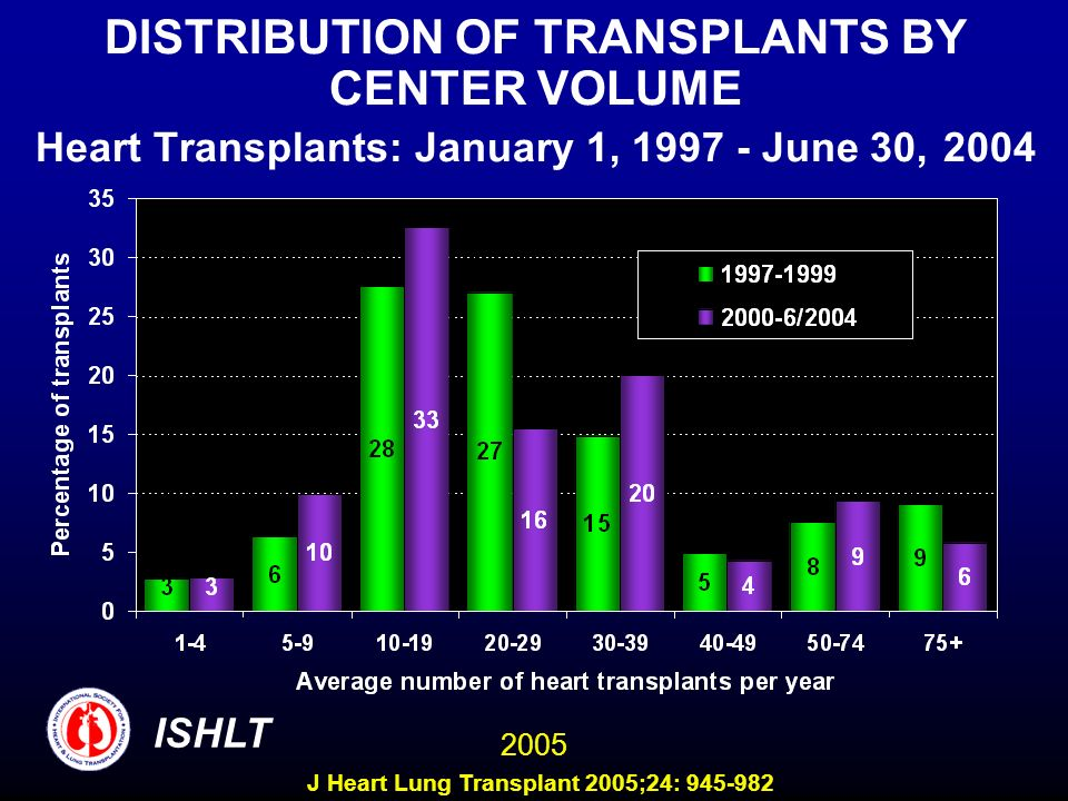 DISTRIBUTION OF TRANSPLANTS BY CENTER VOLUME Heart Transplants: January 1, 1997 - June 30, 2004 ISHLT 2005 J Heart Lung Transplant 2005;24: 945-982