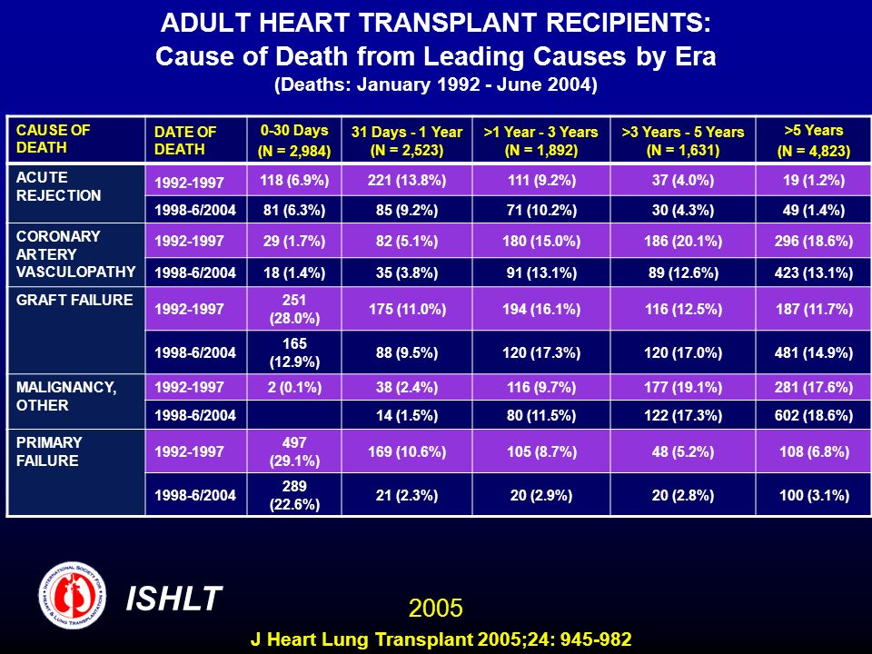 ADULT HEART TRANSPLANT RECIPIENTS: Cause of Death from Leading Causes by Era (Deaths: January 1992 - June 2004) CAUSE OF DEATH DATE OF DEATH 0-30 Days (N = 2,984) 31 Days - 1 Year (N = 2,523) >1 Year - 3 Years (N = 1,892) >3 Years - 5 Years (N = 1,631) >5 Years (N = 4,823) ACUTE REJECTION 1992-1997 118 (6.9%)221 (13.8%)111 (9.2%)37 (4.0%)19 (1.2%) 1998-6/200481 (6.3%)85 (9.2%)71 (10.2%)30 (4.3%)49 (1.4%) CORONARY ARTERY VASCULOPATHY 1992-199729 (1.7%)82 (5.1%)180 (15.0%)186 (20.1%)296 (18.6%) 1998-6/200418 (1.4%)35 (3.8%)91 (13.1%)89 (12.6%)423 (13.1%) GRAFT FAILURE 1992-1997 251 (28.0%) 175 (11.0%)194 (16.1%)116 (12.5%)187 (11.7%) 1998-6/2004 165 (12.9%) 88 (9.5%)120 (17.3%)120 (17.0%)481 (14.9%) MALIGNANCY, OTHER 1992-19972 (0.1%)38 (2.4%)116 (9.7%)177 (19.1%)281 (17.6%) 1998-6/200414 (1.5%)80 (11.5%)122 (17.3%)602 (18.6%) PRIMARY FAILURE 1992-1997 497 (29.1%) 169 (10.6%)105 (8.7%)48 (5.2%)108 (6.8%) 1998-6/2004 289 (22.6%) 21 (2.3%)20 (2.9%)20 (2.8%)100 (3.1%) ISHLT 2005 J Heart Lung Transplant 2005;24: 945-982