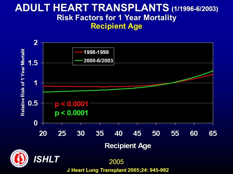 ADULT HEART TRANSPLANTS (1/1996-6/2003) Risk Factors for 1 Year Mortality Recipient Age 2005 ISHLT J Heart Lung Transplant 2005;24: 945-982