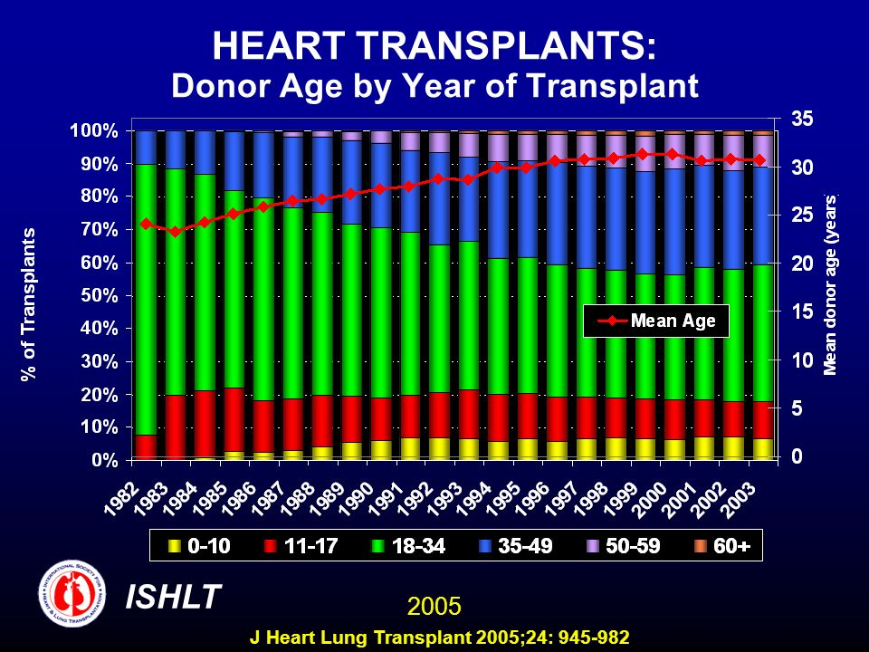 HEART TRANSPLANTS: Donor Age by Year of Transplant ISHLT 2005 J Heart Lung Transplant 2005;24: 945-982