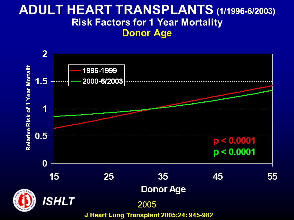 ADULT HEART TRANSPLANTS (1/1996-6/2003) Risk Factors for 1 Year Mortality Donor Age 2005 ISHLT J Heart Lung Transplant 2005;24: 945-982