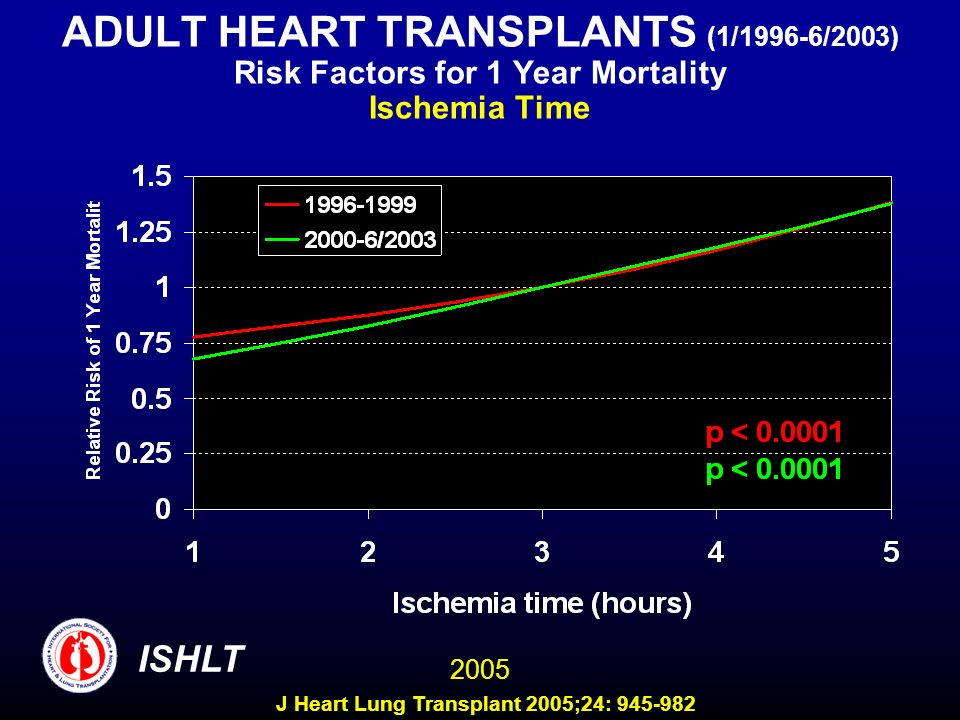 ADULT HEART TRANSPLANTS (1/1996-6/2003) Risk Factors for 1 Year Mortality Ischemia Time 2005 ISHLT J Heart Lung Transplant 2005;24: 945-982