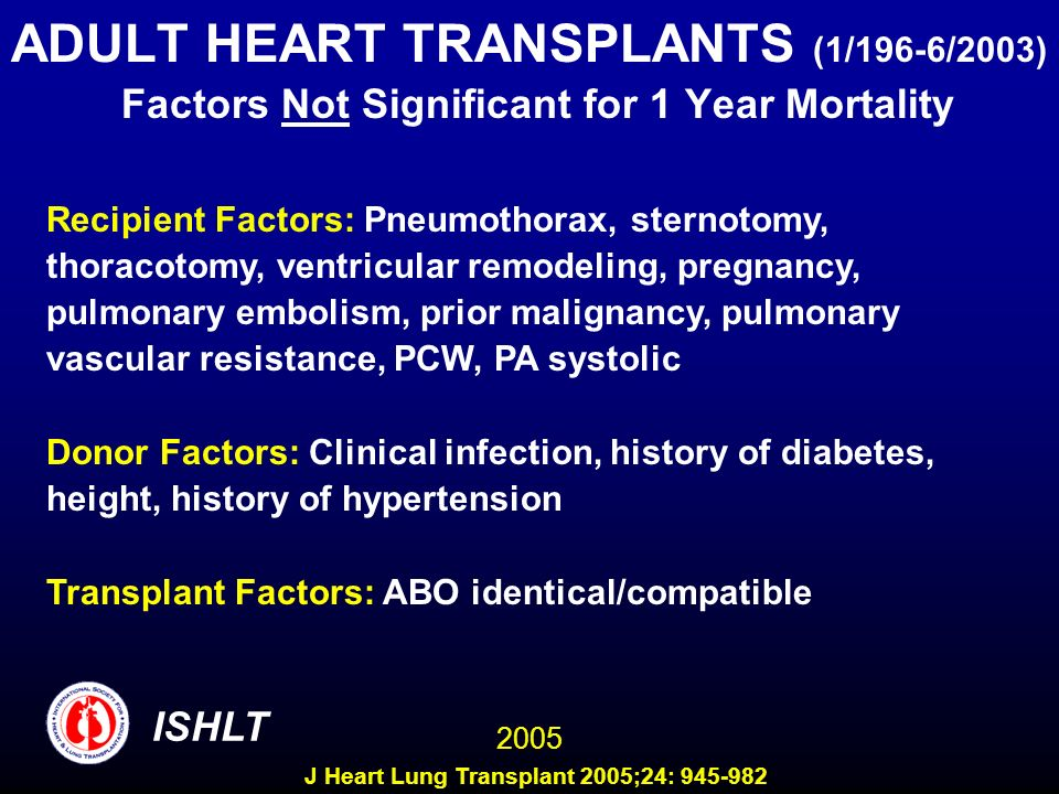 ADULT HEART TRANSPLANTS (1/196-6/2003) Factors Not Significant for 1 Year Mortality Recipient Factors: Pneumothorax, sternotomy, thoracotomy, ventricular remodeling, pregnancy, pulmonary embolism, prior malignancy, pulmonary vascular resistance, PCW, PA systolic Donor Factors: Clinical infection, history of diabetes, height, history of hypertension Transplant Factors: ABO identical/compatible 2005 ISHLT J Heart Lung Transplant 2005;24: 945-982