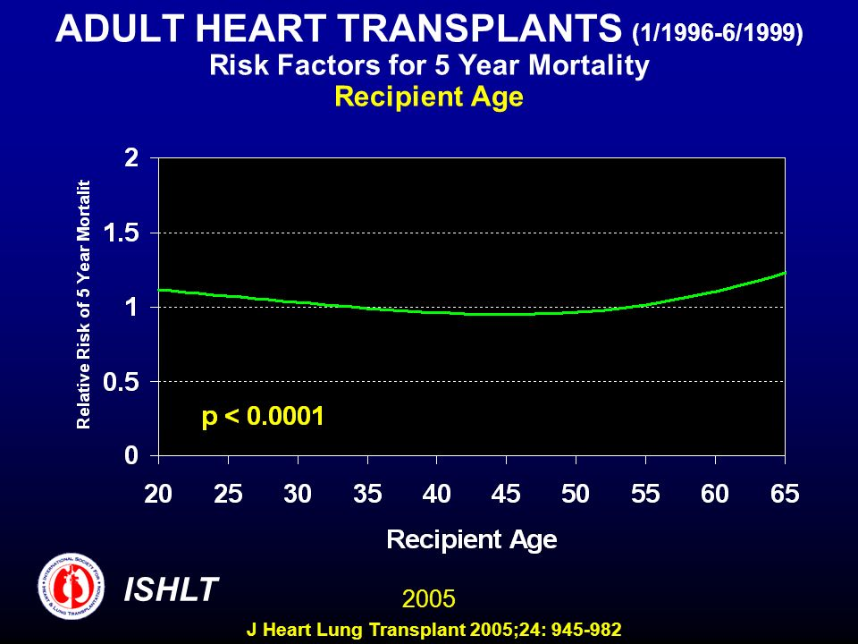 ADULT HEART TRANSPLANTS (1/1996-6/1999) Risk Factors for 5 Year Mortality Recipient Age 2005 ISHLT J Heart Lung Transplant 2005;24: 945-982