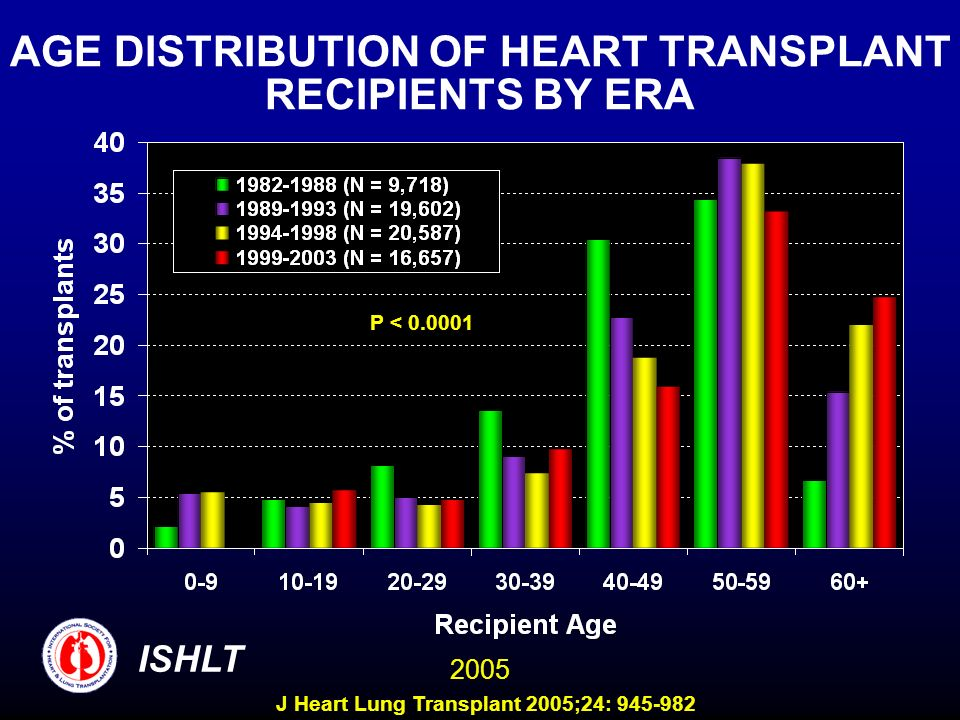 AGE DISTRIBUTION OF HEART TRANSPLANT RECIPIENTS BY ERA P < 0.0001 ISHLT 2005 J Heart Lung Transplant 2005;24: 945-982