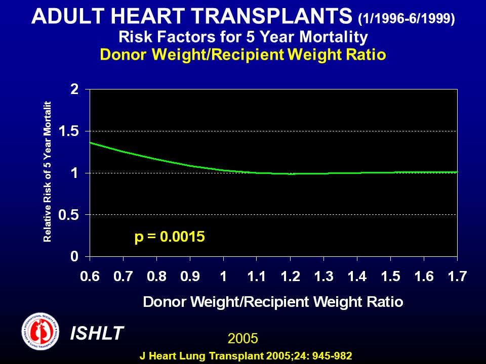 ADULT HEART TRANSPLANTS (1/1996-6/1999) Risk Factors for 5 Year Mortality Donor Weight/Recipient Weight Ratio 2005 ISHLT J Heart Lung Transplant 2005;24: 945-982